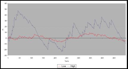 Tragaperras de alta volatilidad y tragamonedas de baja varianza